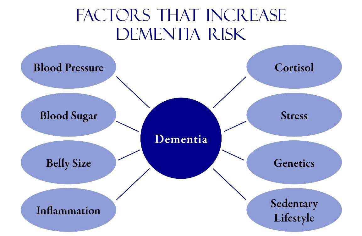 best treatment for dementia rehabs